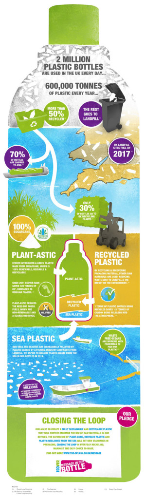 plastic-bottles-infographic-ecover-2